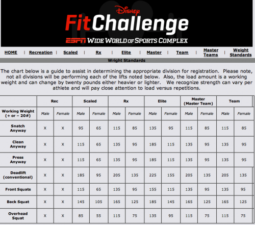 Disney-Fit-Challenge-Weight-Standards